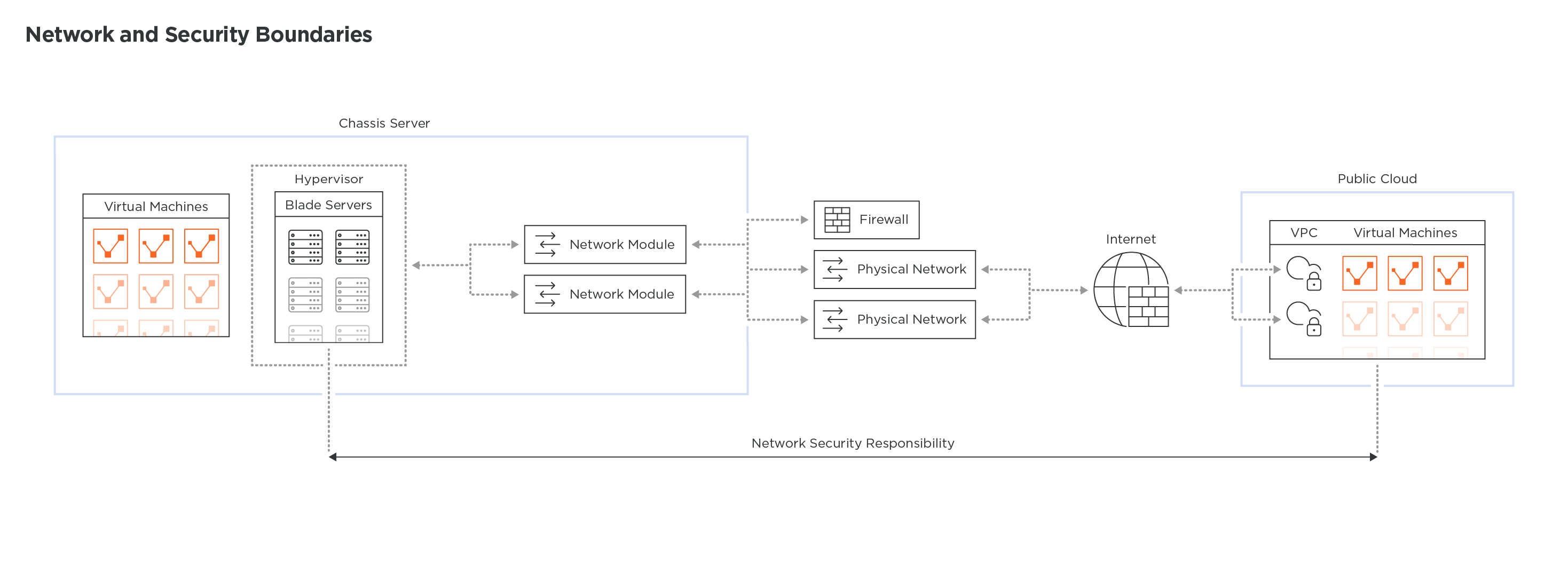 Network_And_Security_Boundaries_Technical_Diagrams_1