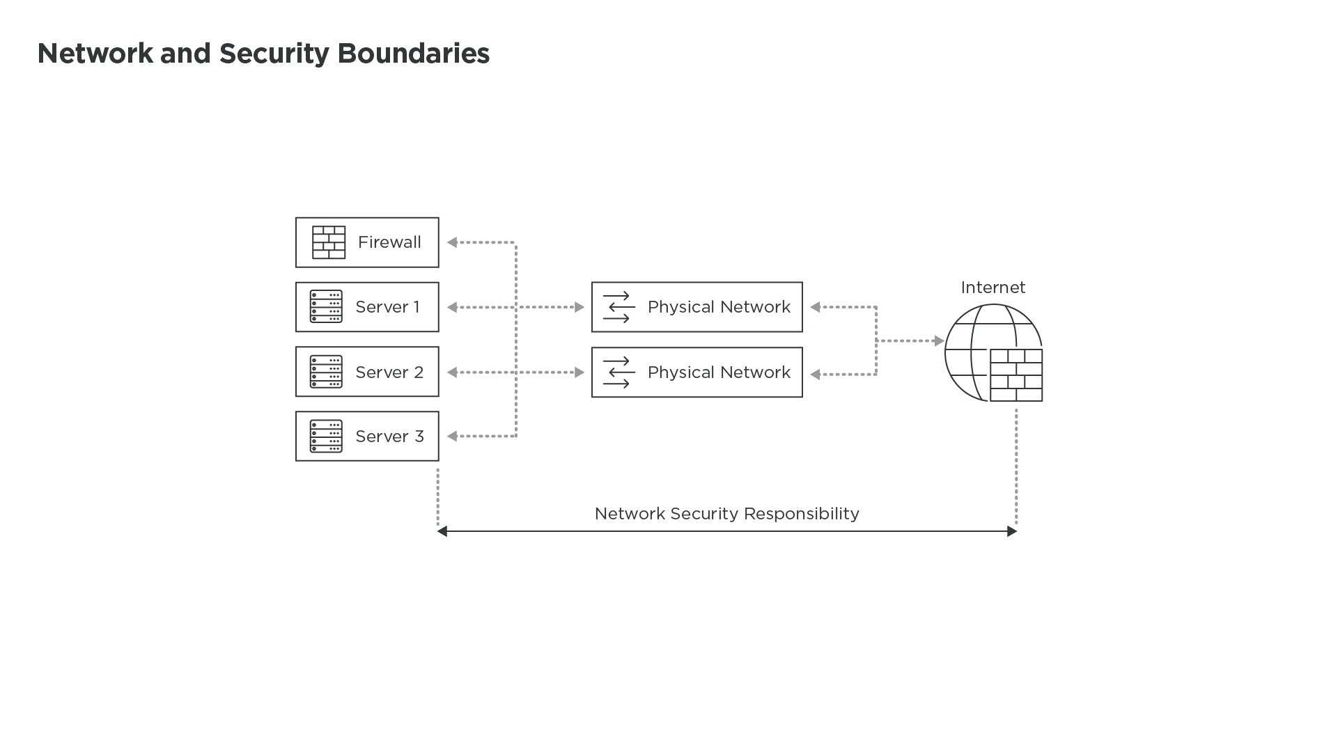 Network_And_Security_Boundaries_Technical_Diagrams_2