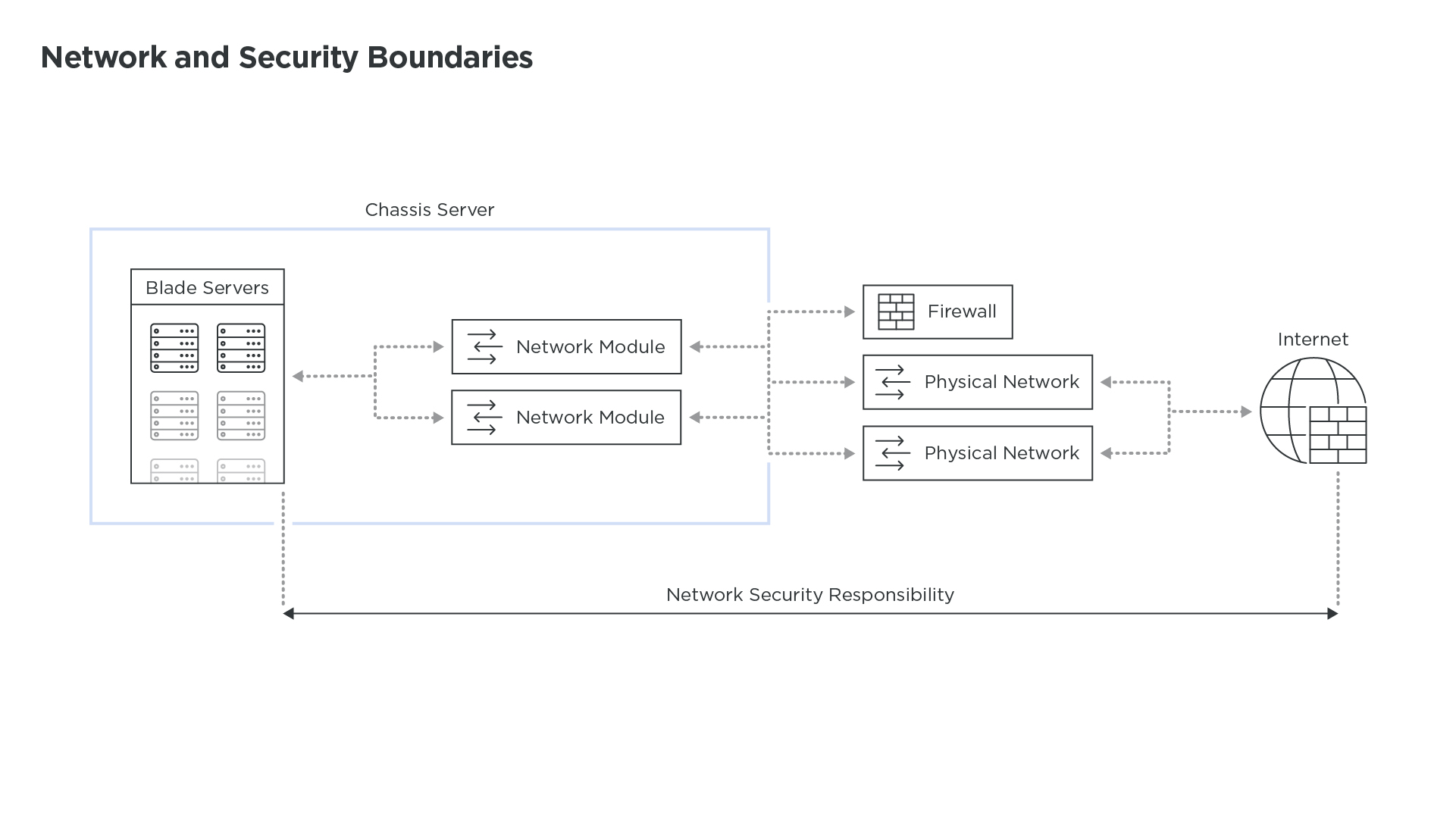 Network_And_Security_Boundaries_Technical_Diagrams_3