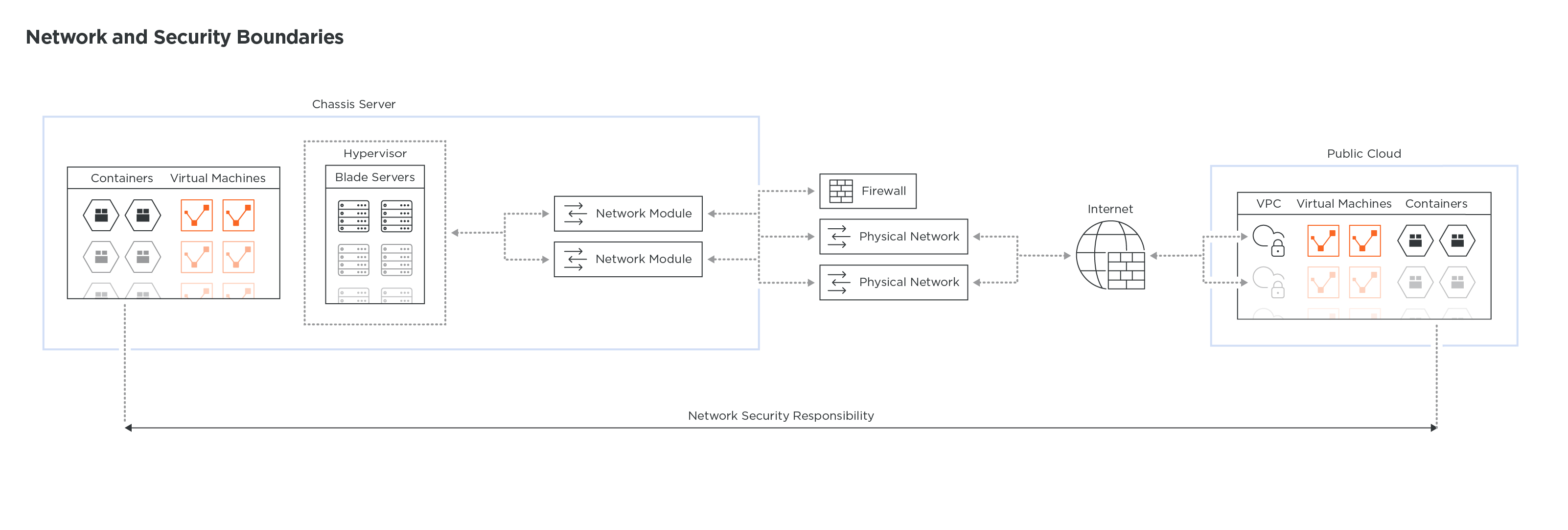 Network_And_Security_Boundaries_Technical_Diagrams_4