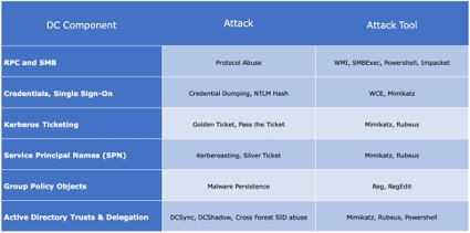 Domain Controller components and corresponding attacks and tools